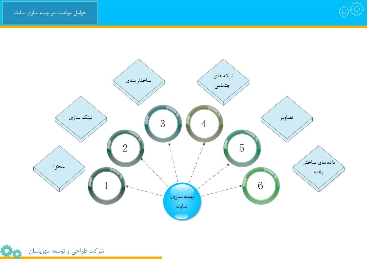 عوامل موفقیت در بهینه سازی سایت