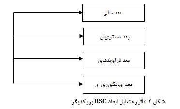 تاثیر ابعاد bsc